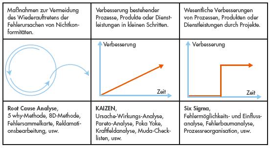 Abgrenzung der Methoden zur Durchführung von Verbesserungen