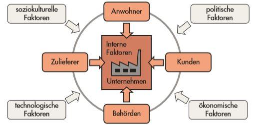Kontext der Organisation ISO 14001 - interne und externe Themen