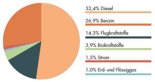 Anteil Energieträger am Energieverbrauch Verkehr