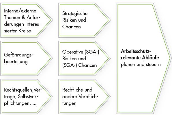 Arbeitsschutzrelevante Abläufe im SGA-Managementsystem